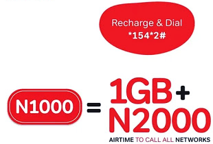 Cheap data plan for May 2019 | 1GB plus N2000 on Airtel DataPlus 1